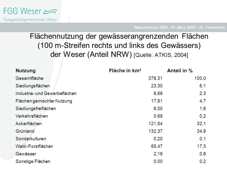 Flächennutzung der gewässerangrenzenden Flächen (100 m-Streifen rechts und links des Gewässers) der Weser (Anteil NRW) [Quelle: ATKIS, 2004]